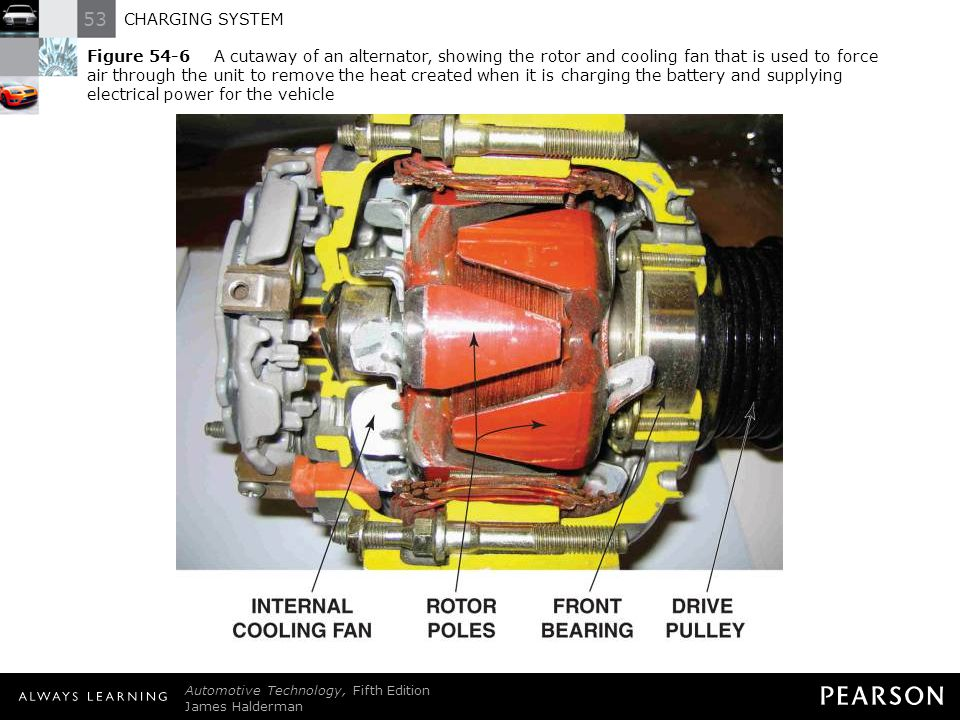 Figure 54-6 A cutaway of an alternator, showing the rotor and cooling fan that is used to force air through the unit to remove the heat created when it is charging the battery and supplying electrical power for the vehicle