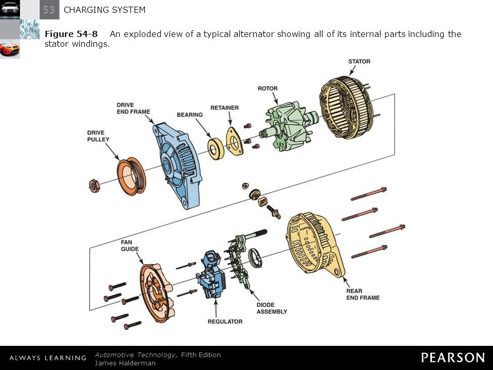 Figure 54-8 An exploded view of a typical alternator showing all of its internal parts including the stator windings.
