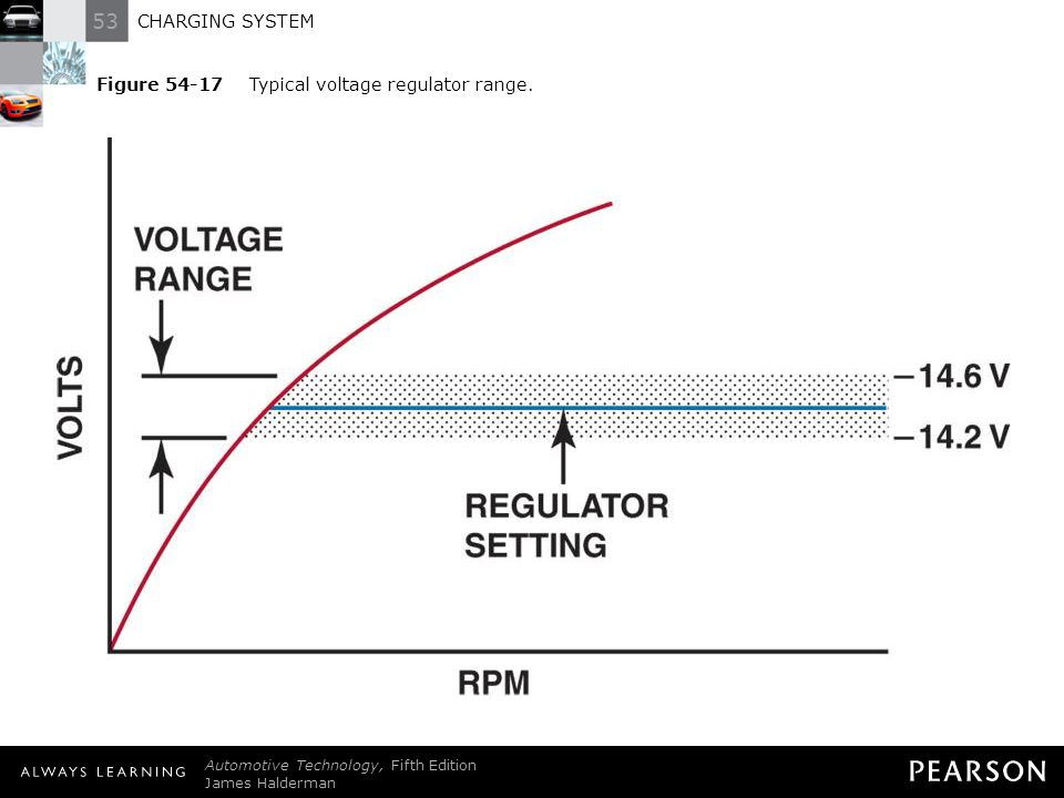 Figure Typical voltage regulator range.