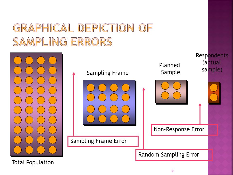 Graphical Depiction of Sampling Errors