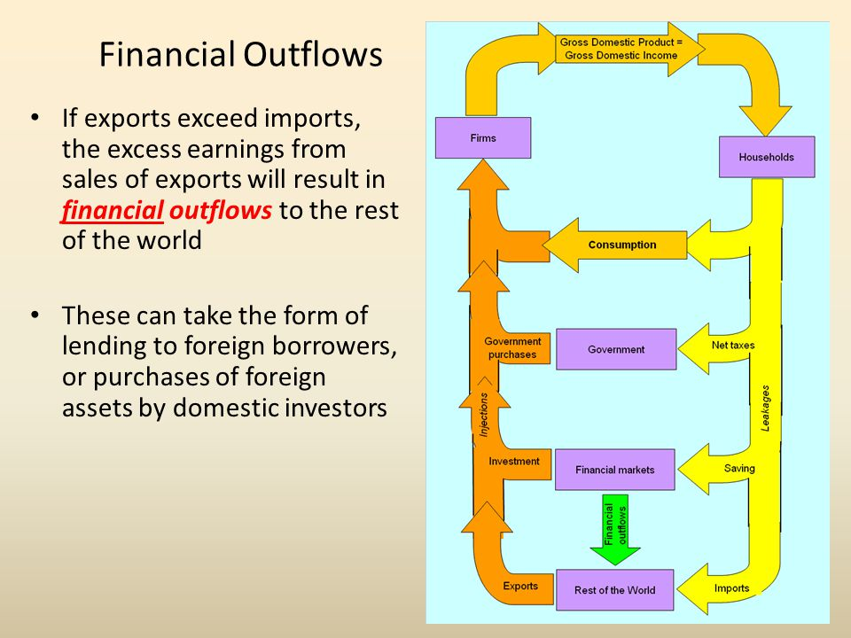 Financial Outflows If exports exceed imports, the excess earnings from sales of exports will result in financial outflows to the rest of the world.