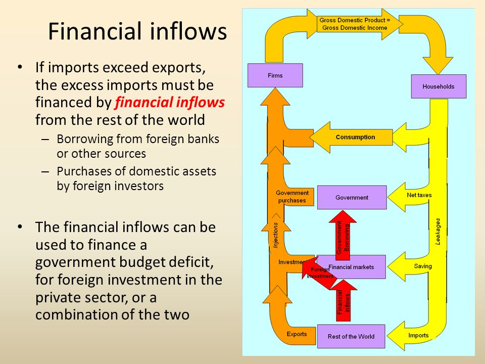 Financial inflows If imports exceed exports, the excess imports must be financed by financial inflows from the rest of the world.