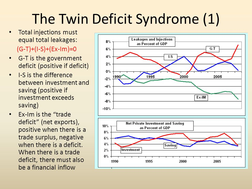 The Twin Deficit Syndrome (1)