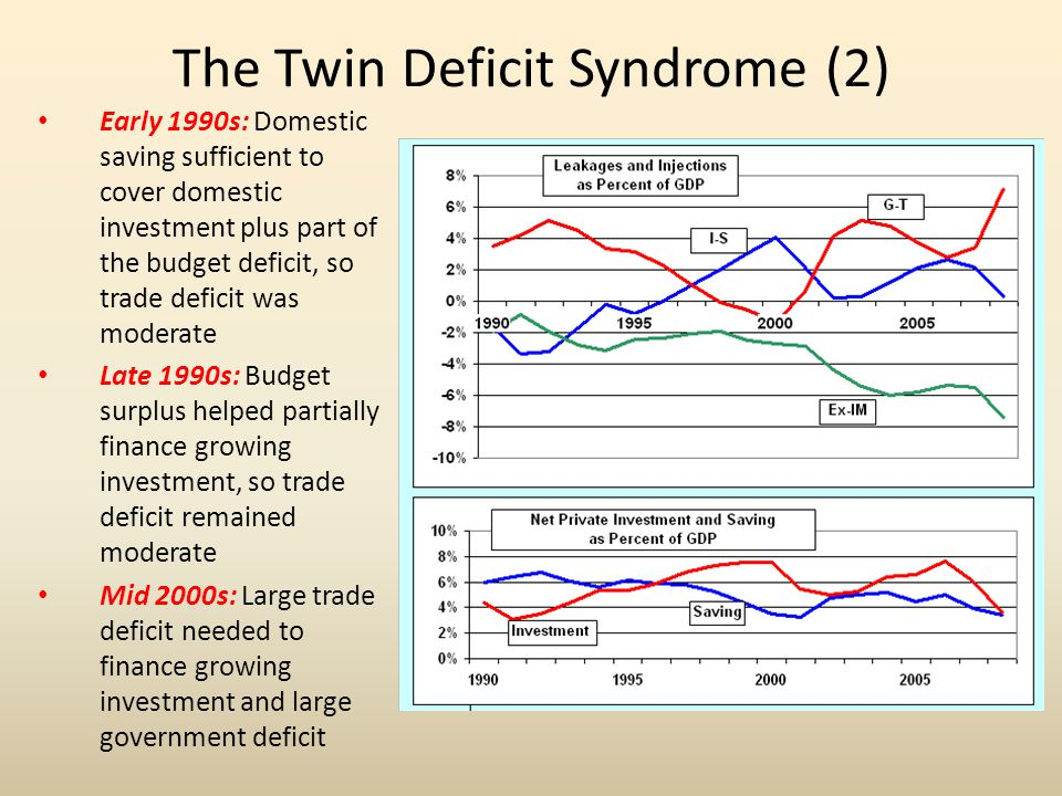 The Twin Deficit Syndrome (2)