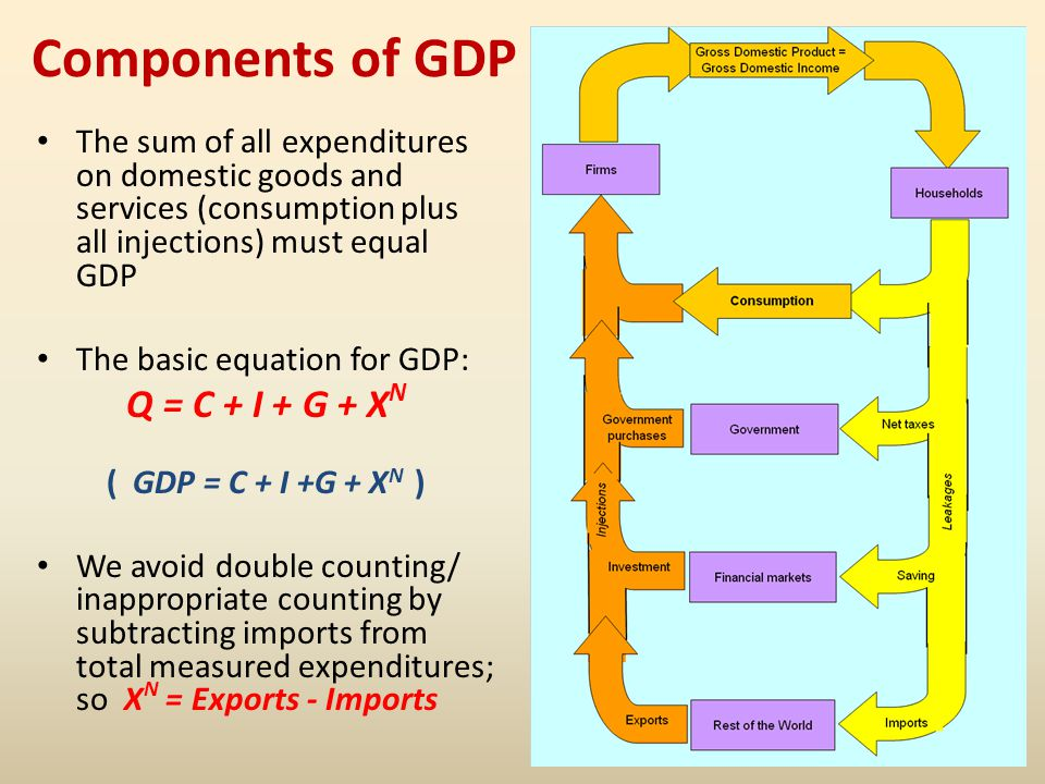 Components of GDP Q = C + I + G + XN
