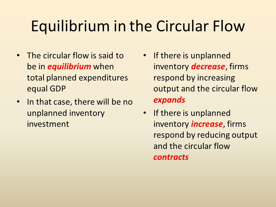 Equilibrium in the Circular Flow
