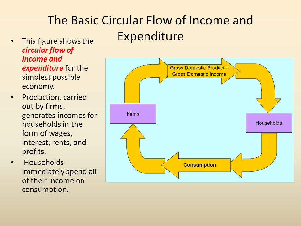 The Basic Circular Flow of Income and Expenditure