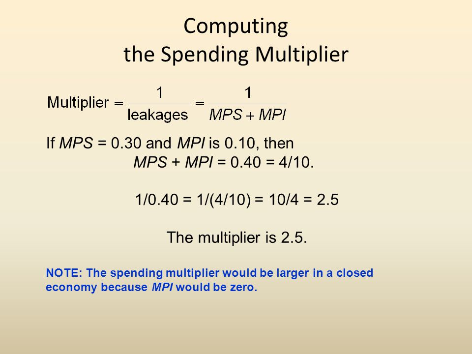 Computing the Spending Multiplier