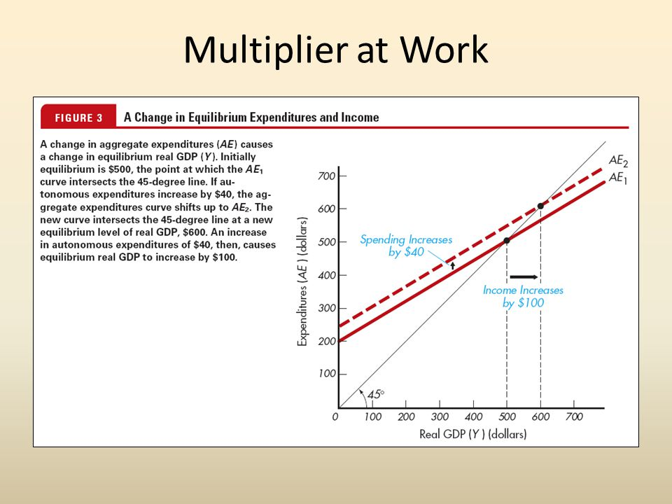Multiplier at Work