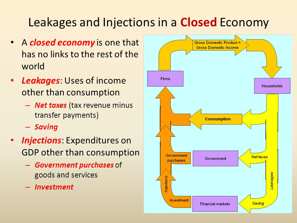 Leakages and Injections in a Closed Economy