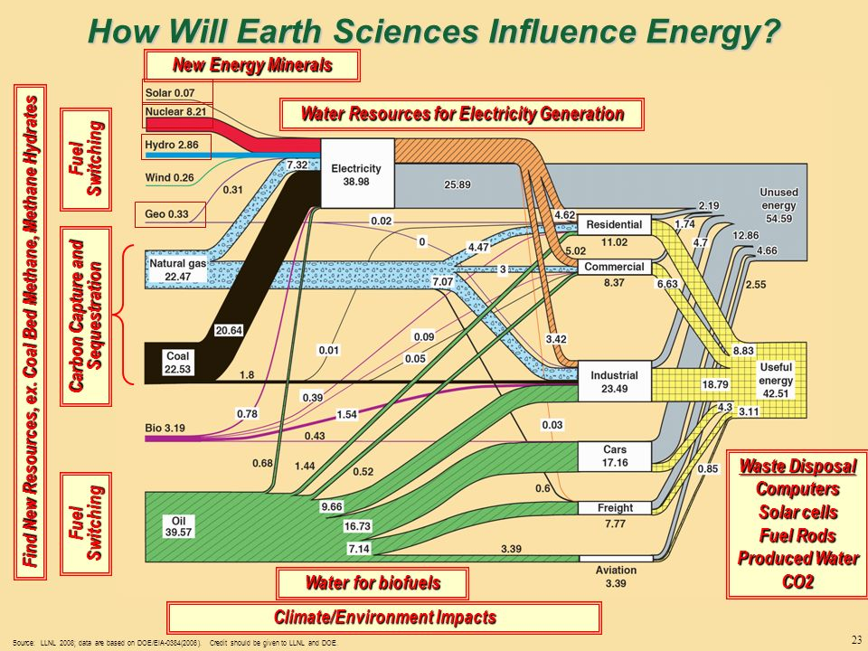 energy sources uses and trends ppt download