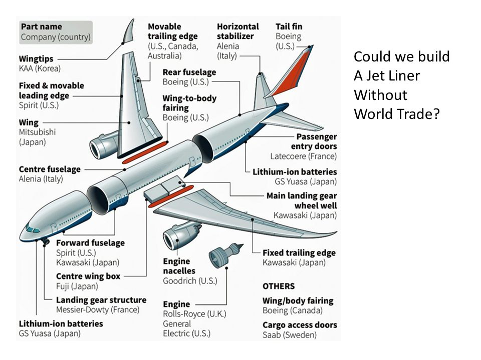 Could we build A Jet Liner Without World Trade