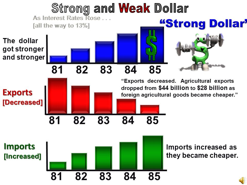 Strong Dollar Exports