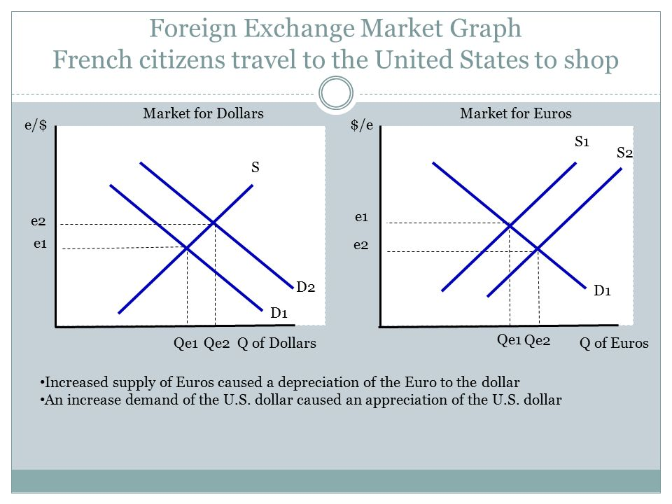 Foreign Exchange Market Graph
