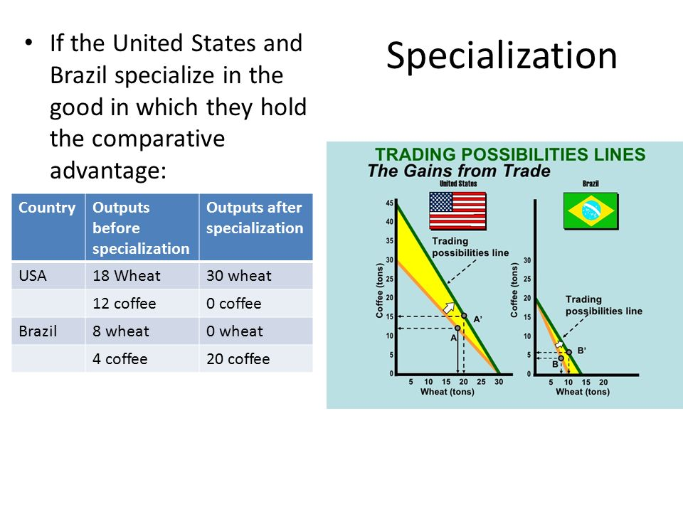 Specialization If the United States and Brazil specialize in the good in which they hold the comparative advantage: