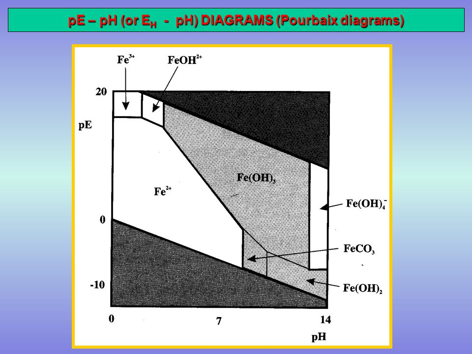 Environmental chemistry ppt video online download 27 pe ph or eh ph diagrams pourbaix diagrams ccuart Images