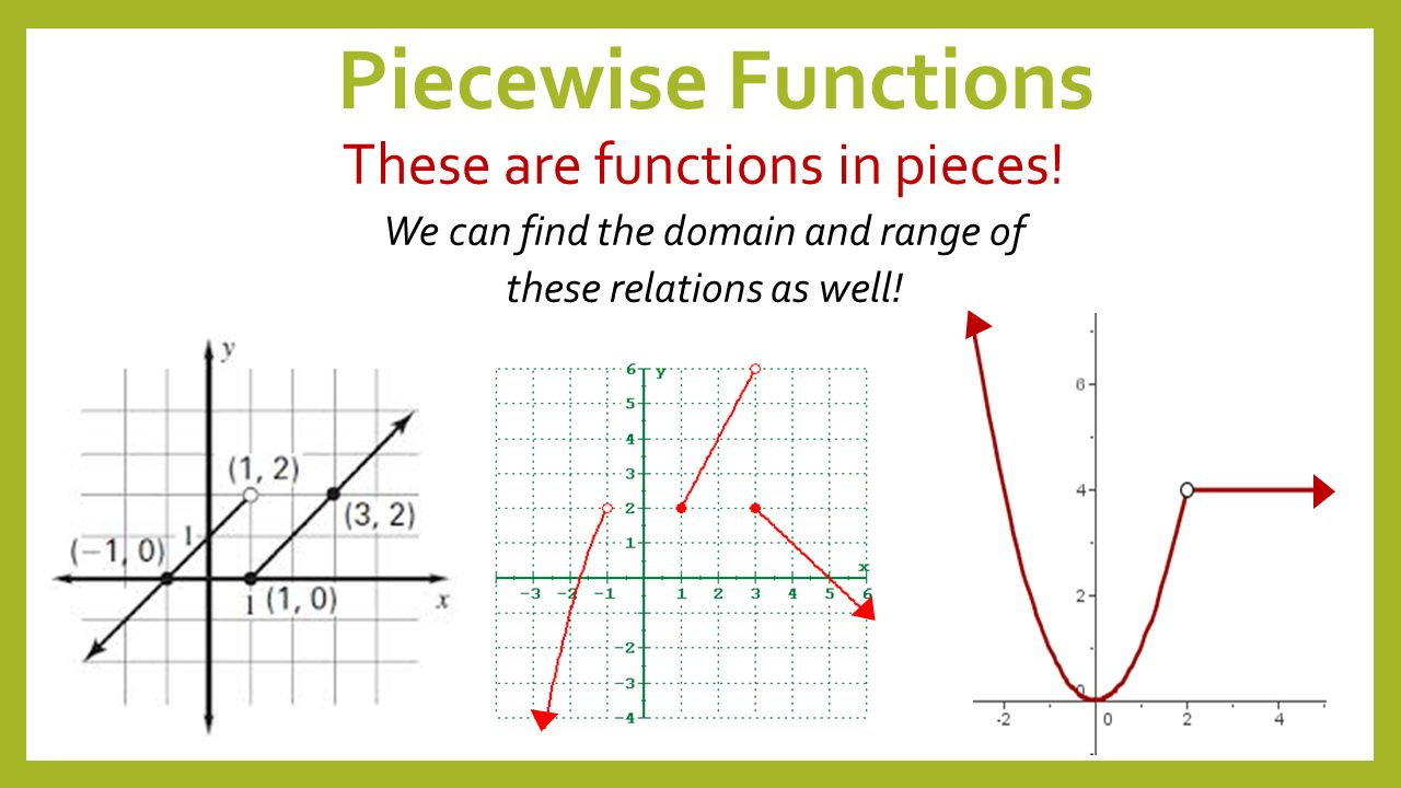 how to find the range of a function