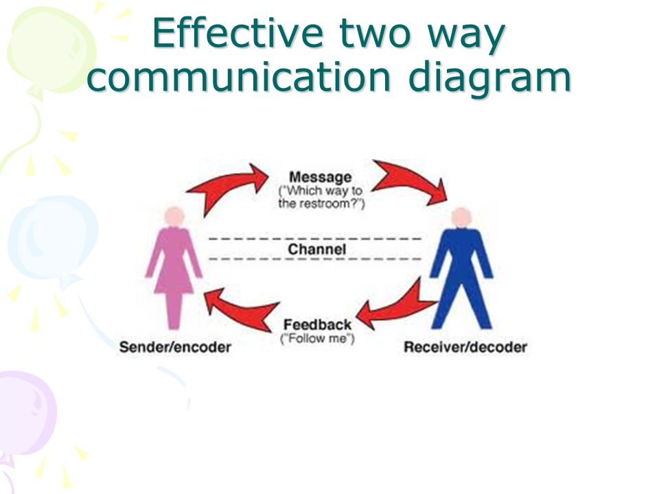 Effective two way communication diagram