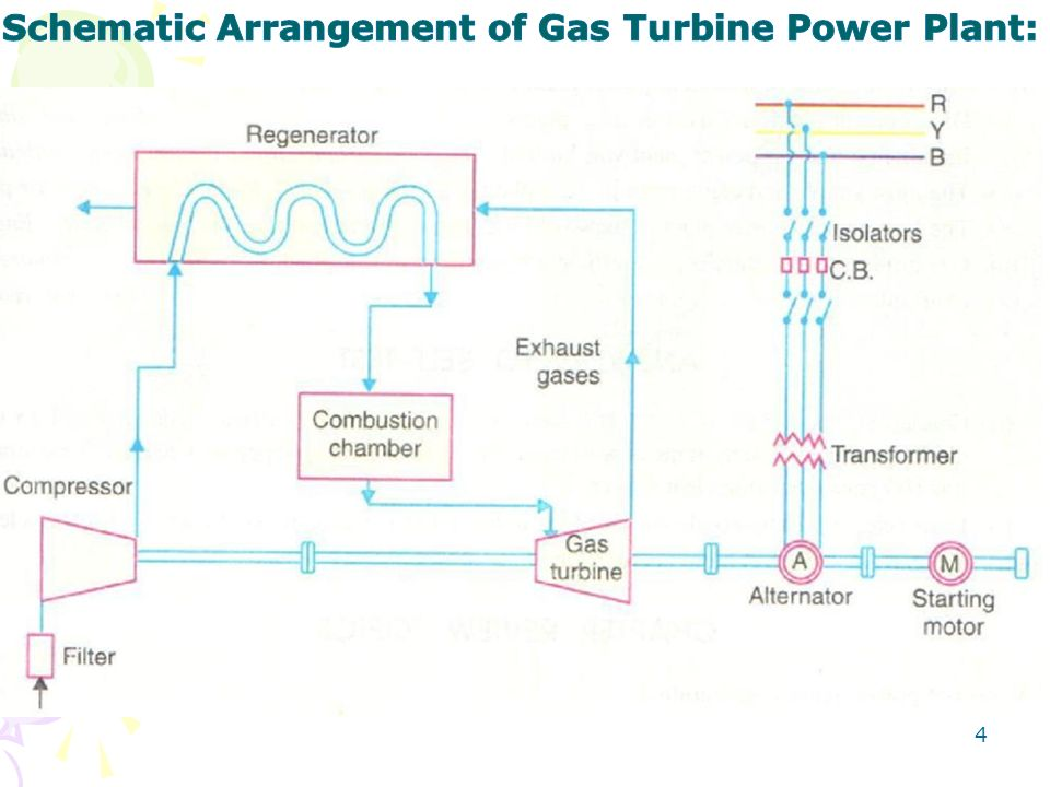 Gas power plant schematic diagram residential electrical symbols gas turbine power plant ppt video online download rh slideplayer com chernobyl nuclear power plant animals ccuart Choice Image