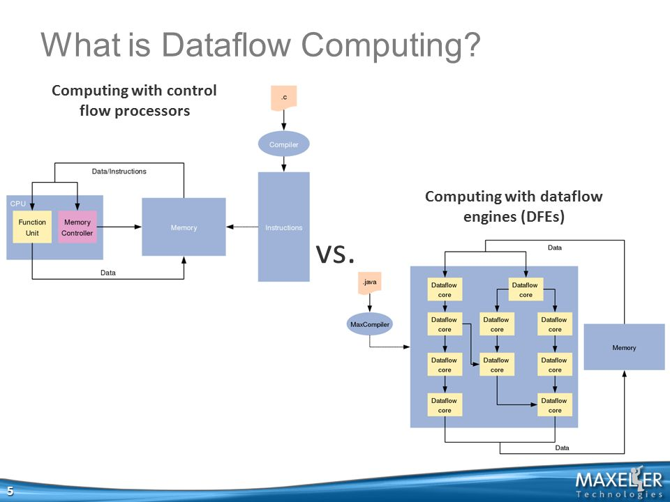 1 down place hammersmith london uk 530 lytton ave palo alto ca usa what is dataflow computing sciox Images