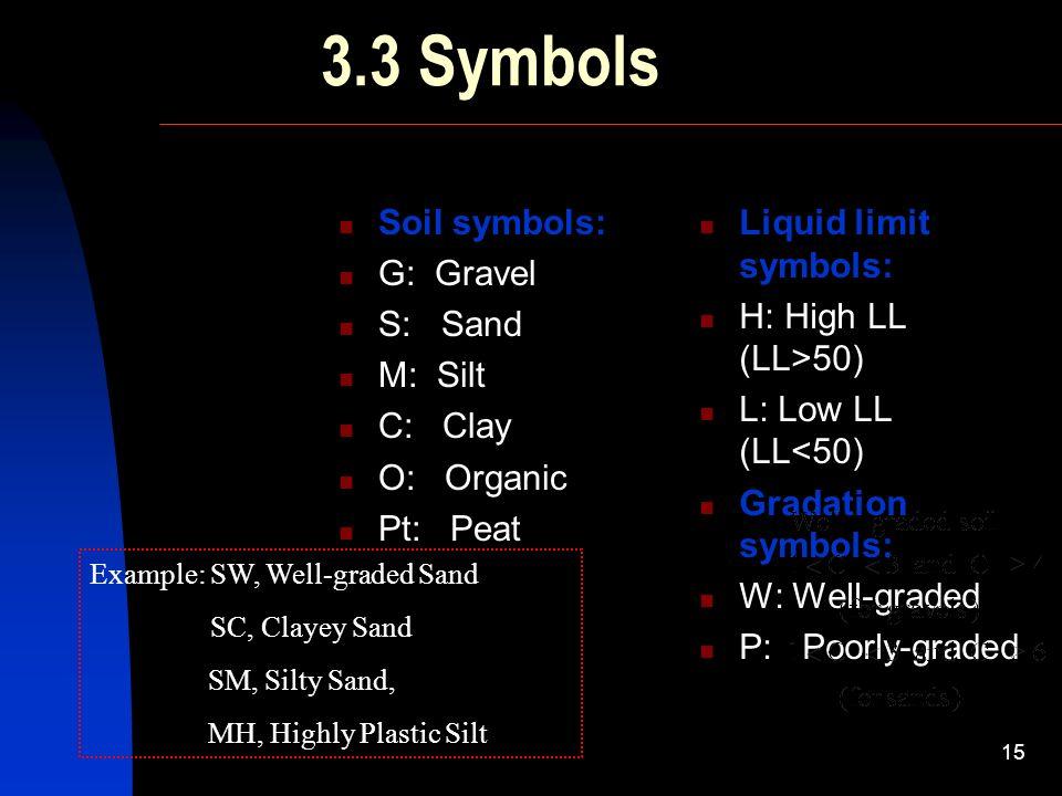 Soil Classification Dr Attaullah Shah Ppt Download