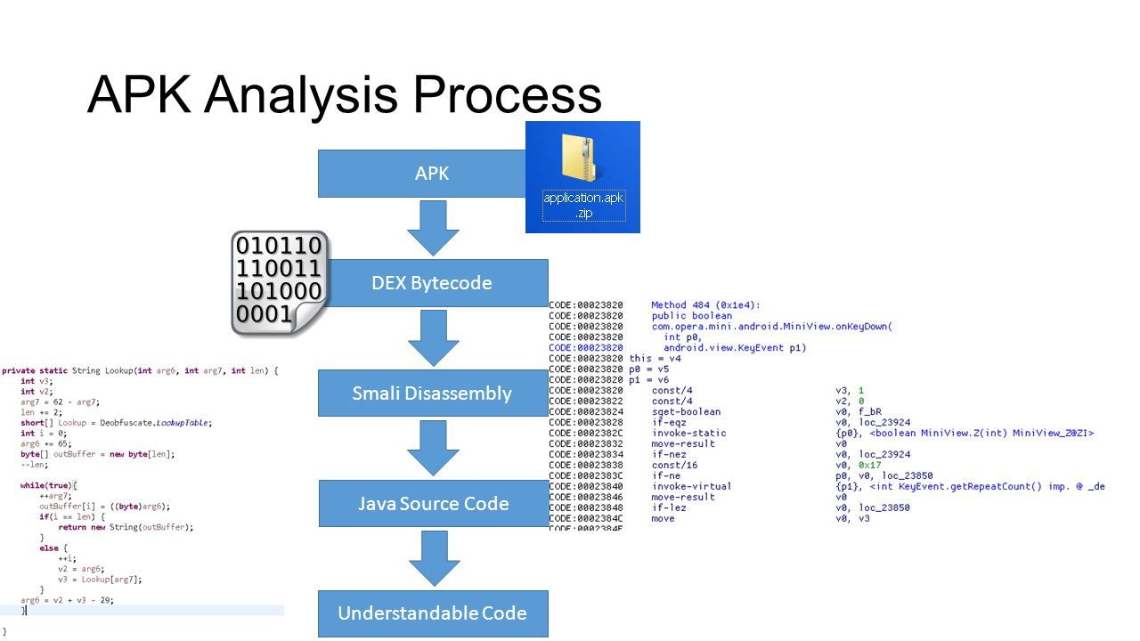 Reverse Engineering Obfuscated Android Applications - ppt video