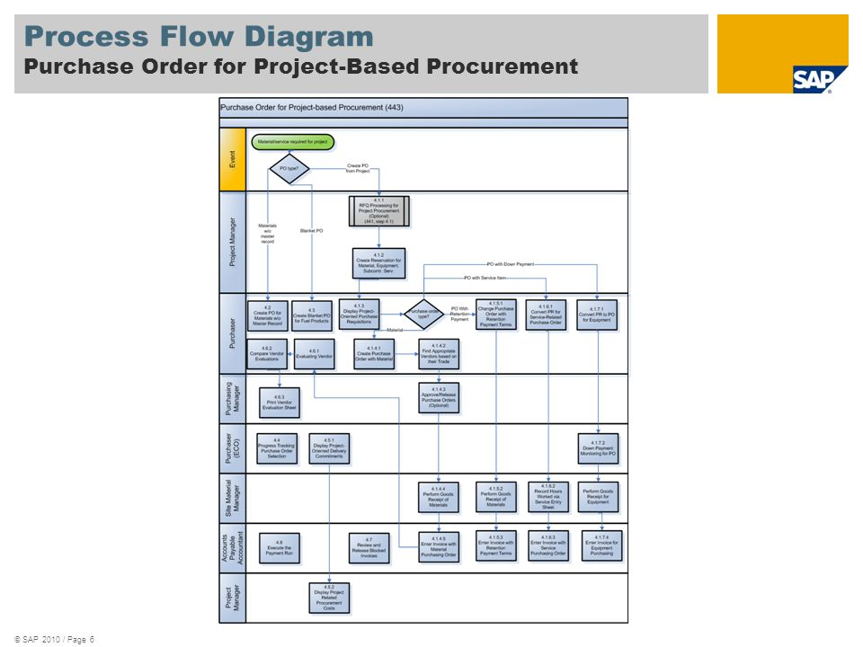 Purchase Orders for Project-Based Procurement SAP Best