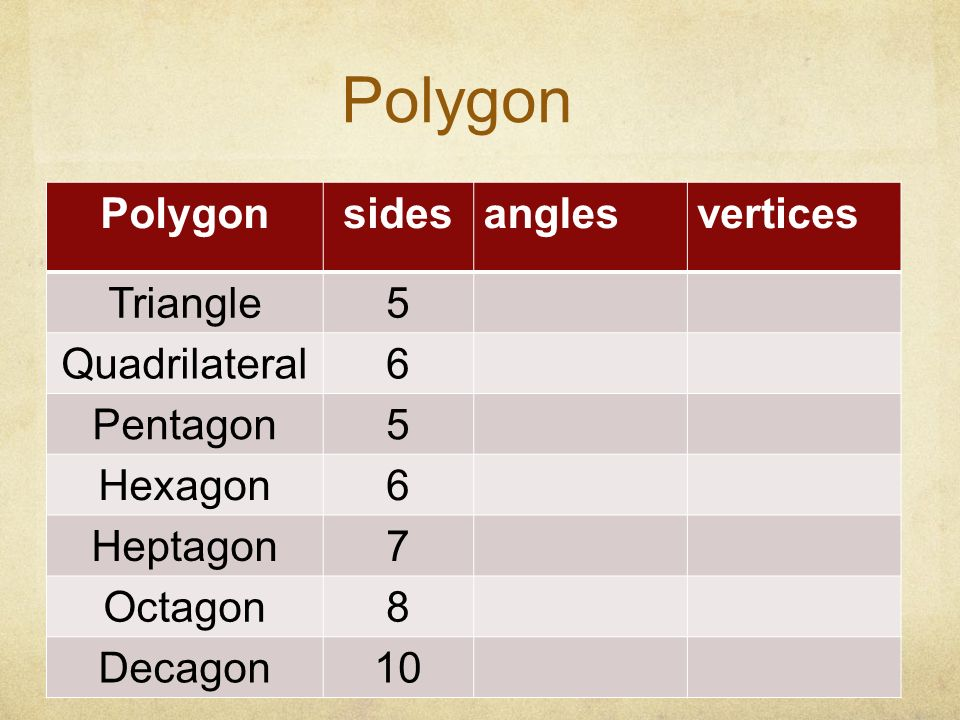Polygon Polygon sides angles vertices Triangle 5 Quadrilateral 6