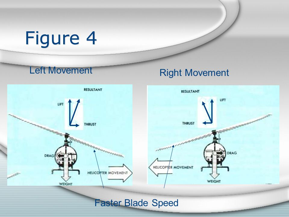 Figure 4 Left Movement Right Movement Faster Blade Speed
