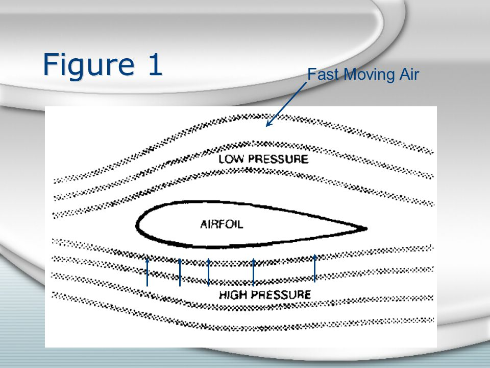 Figure 1 Fast Moving Air