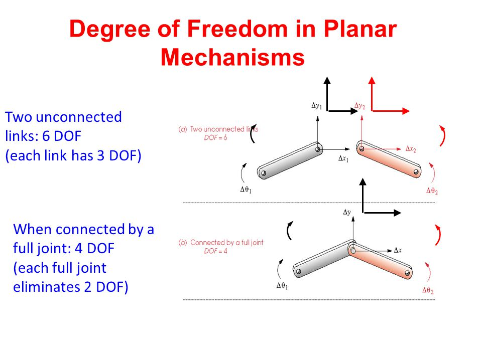 Degree Of Freedom In Planar Mechanisms