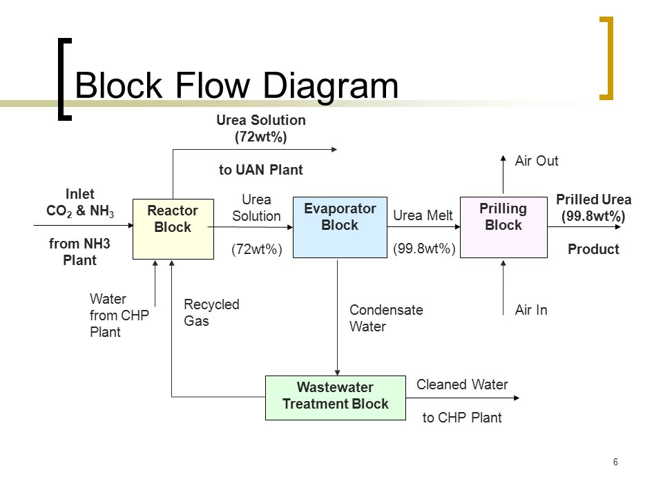Urea a cost effective way to feed the world ppt download block flow diagram cleaned water water from chp plant condensate water ccuart Image collections