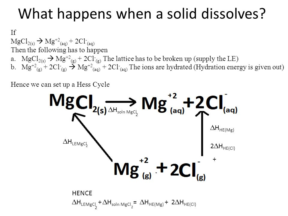 What happens when a solid dissolves