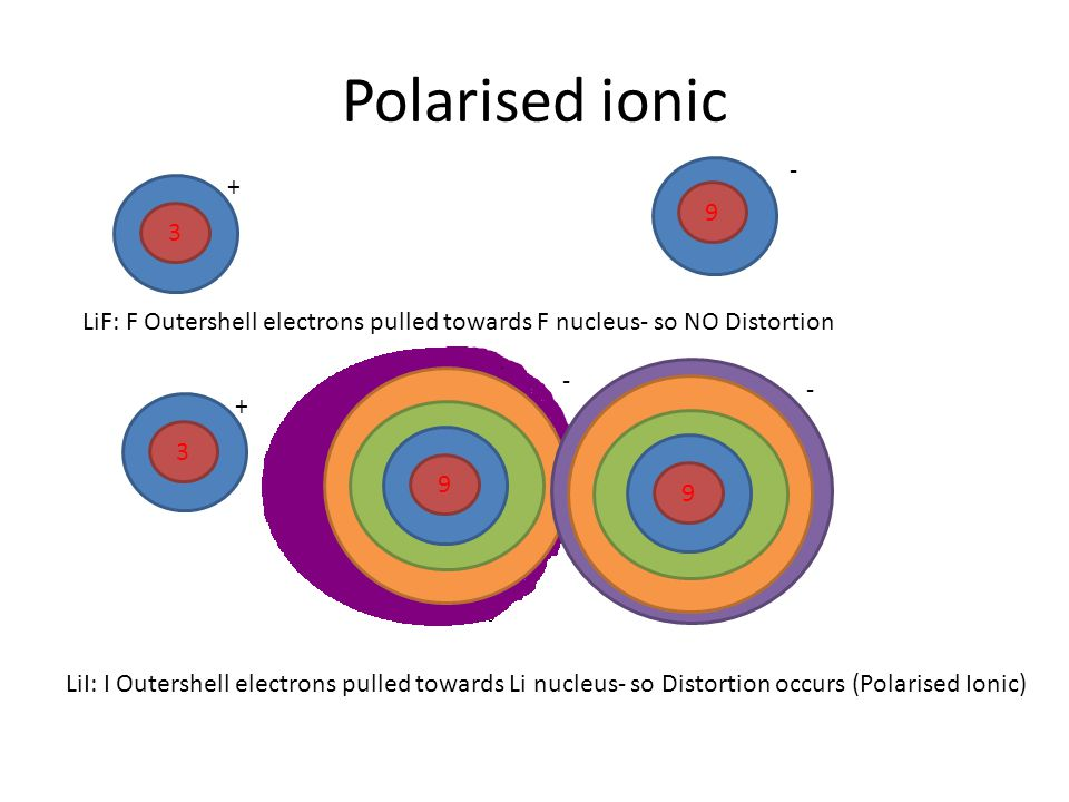 Polarised ionic LiF: F Outershell electrons pulled towards F nucleus- so NO Distortion.