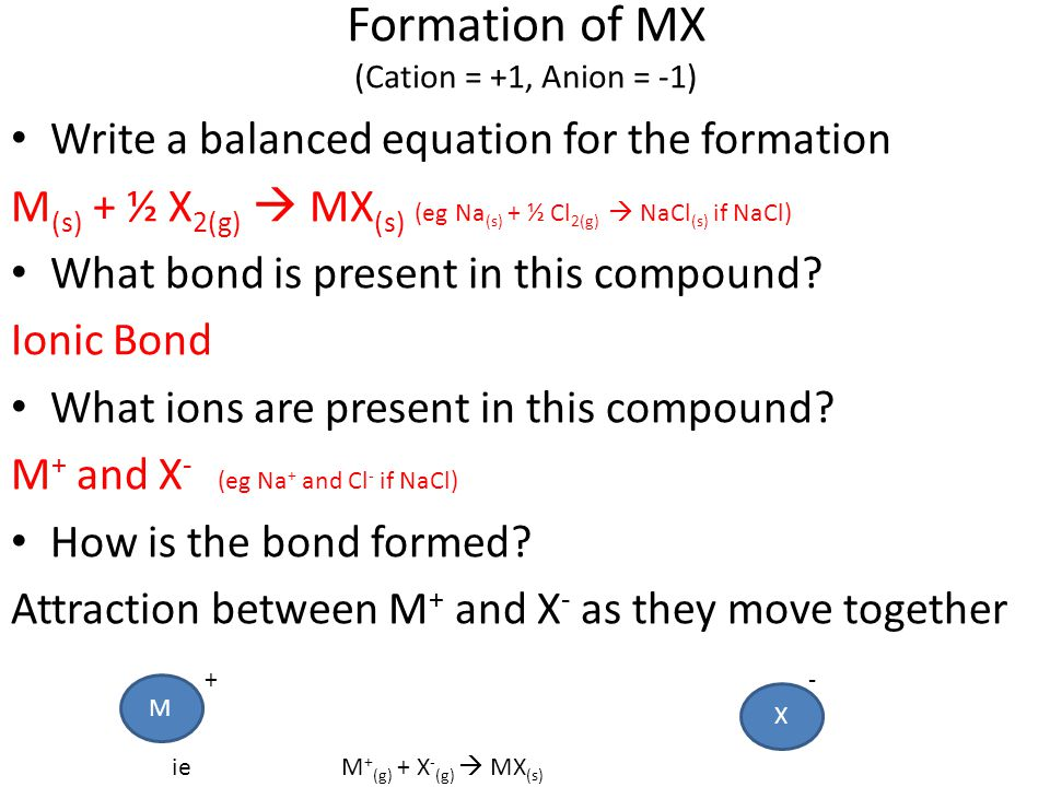Formation of MX (Cation = +1, Anion = -1)
