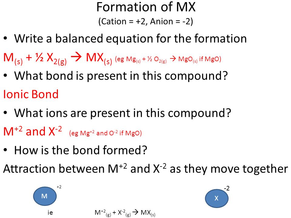 Formation of MX (Cation = +2, Anion = -2)