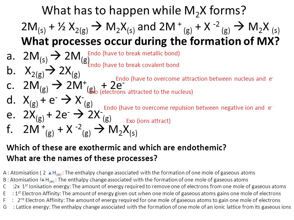 What has to happen while M2X forms