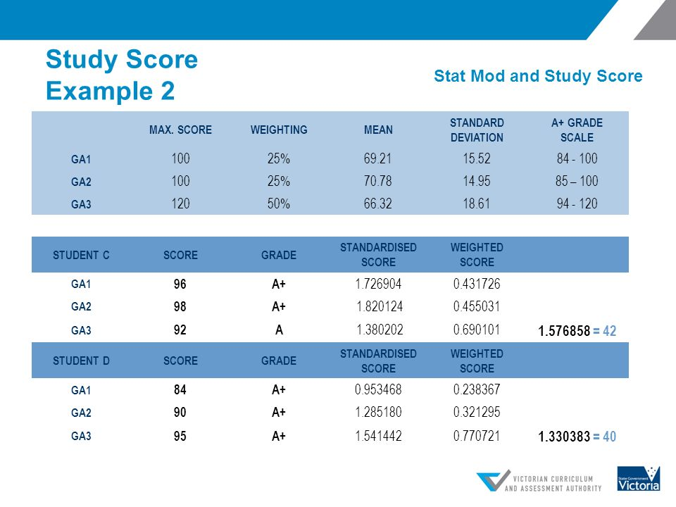 Vce study score calculator (automated).