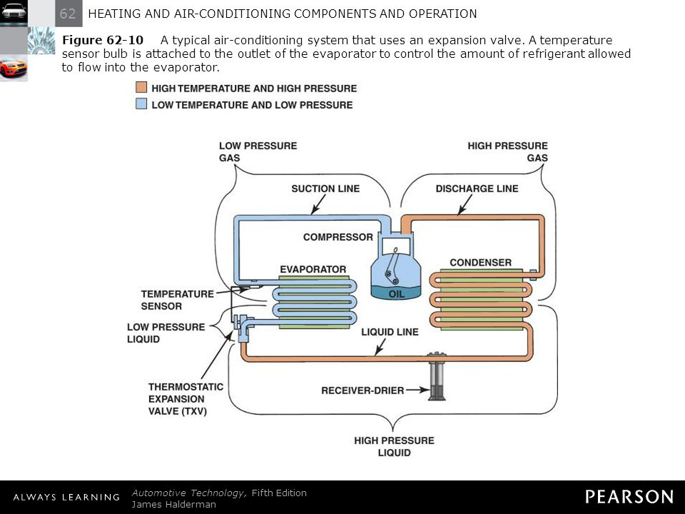 HEATING AND AIR-CONDITIONING COMPONENTS AND OPERATION - ppt