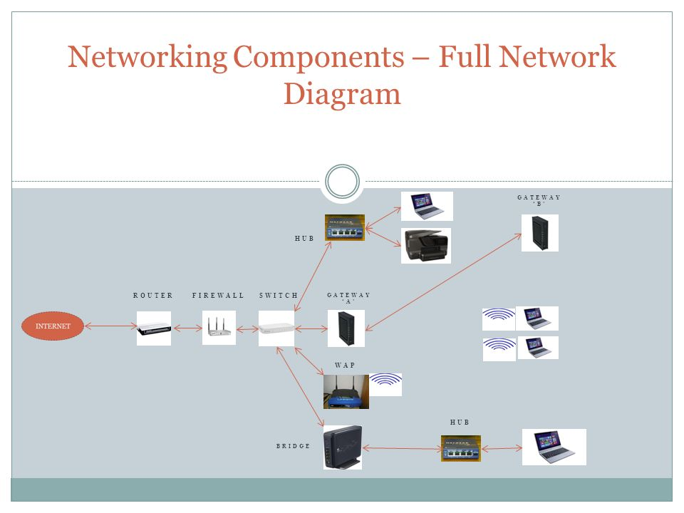 Networking Components – Full Network Diagram