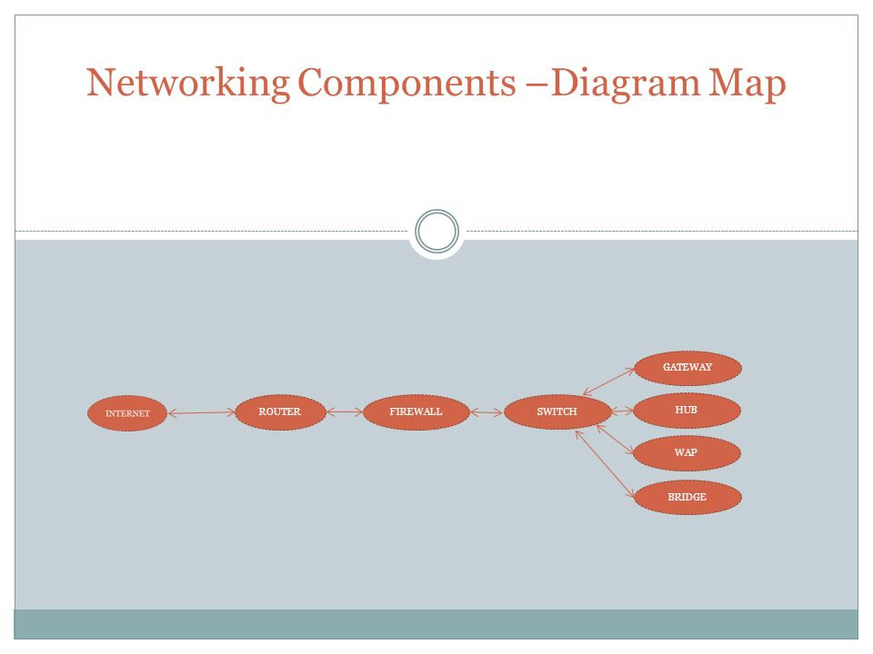 Networking Components –Diagram Map