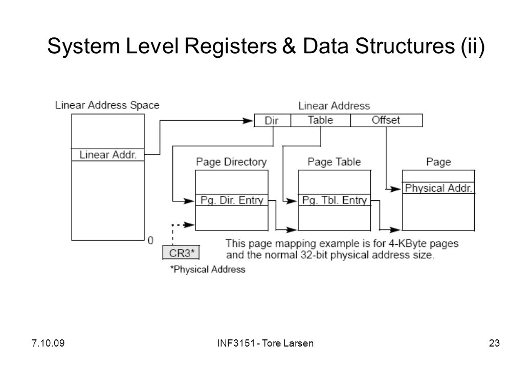 System Level Registers & Data Structures (ii)