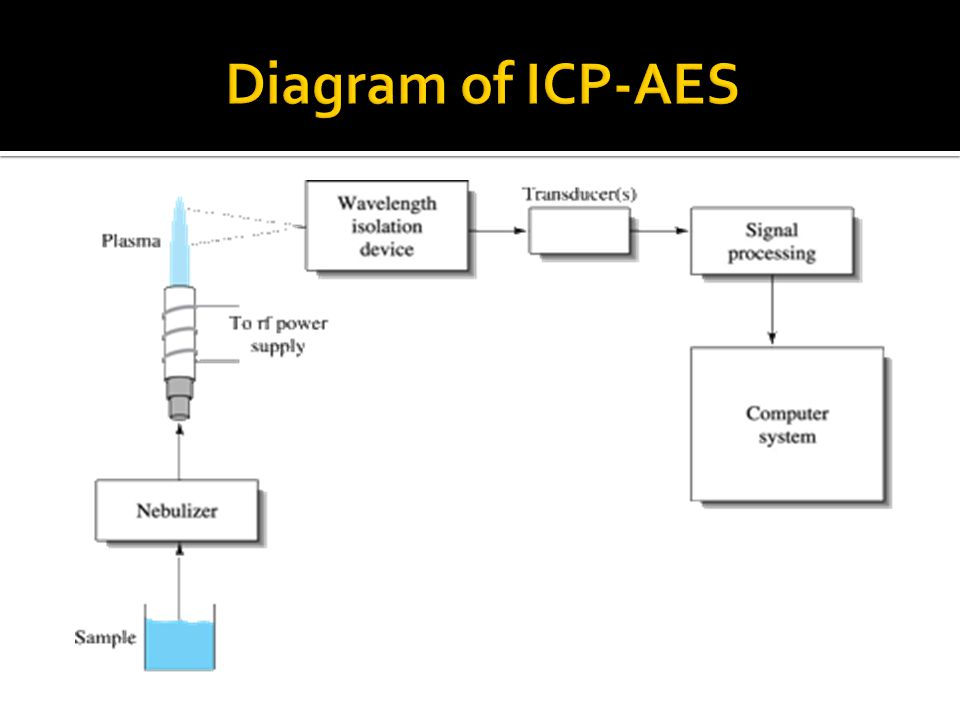 Atomic Emission Spectroscopy Ppt Video Online Download
