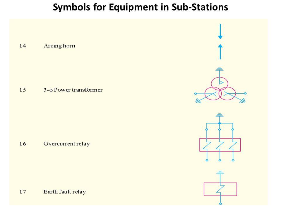 Unit 3 Substations Ppt Download