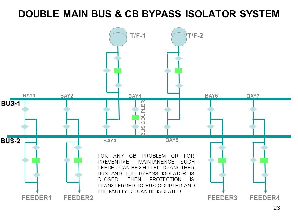 DOUBLE MAIN BUS & CB BYPASS ISOLATOR SYSTEM