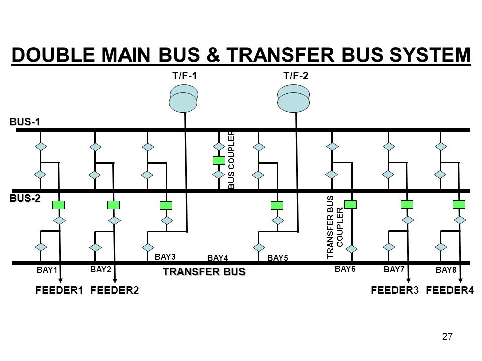 DOUBLE MAIN BUS & TRANSFER BUS SYSTEM