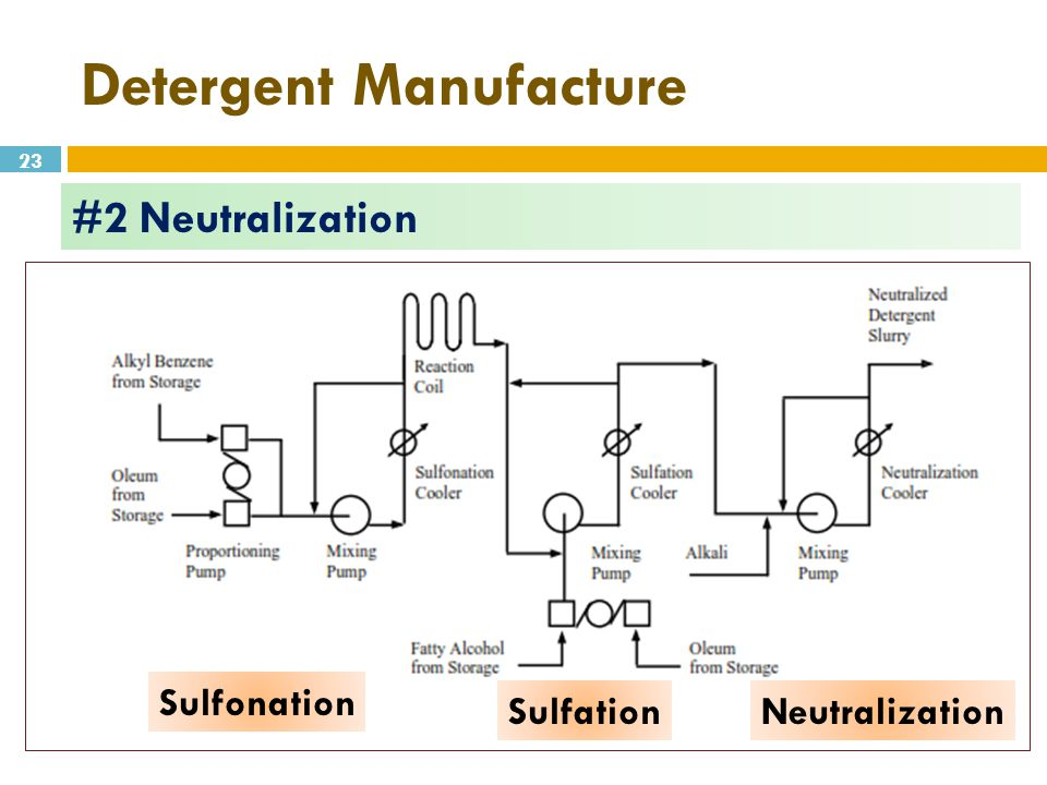 Soap and Detergents Manufacture - ppt video online download
