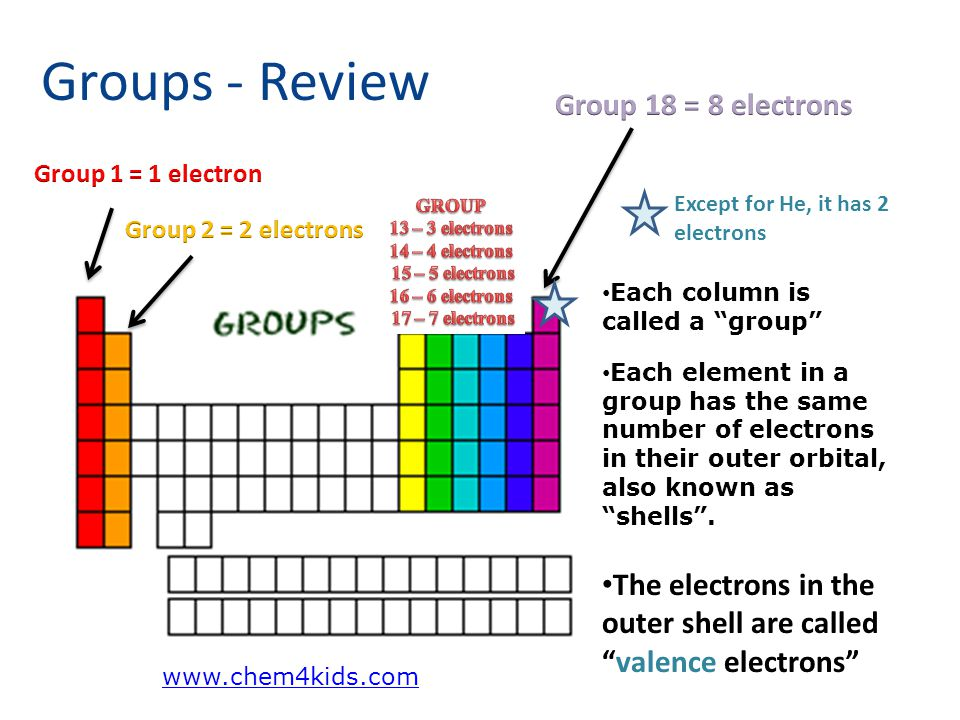 Periodic table study guide ppt download 4 15 urtaz Choice Image