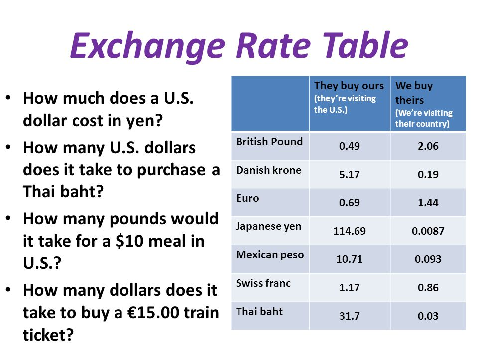 4 Exchange Rate Table