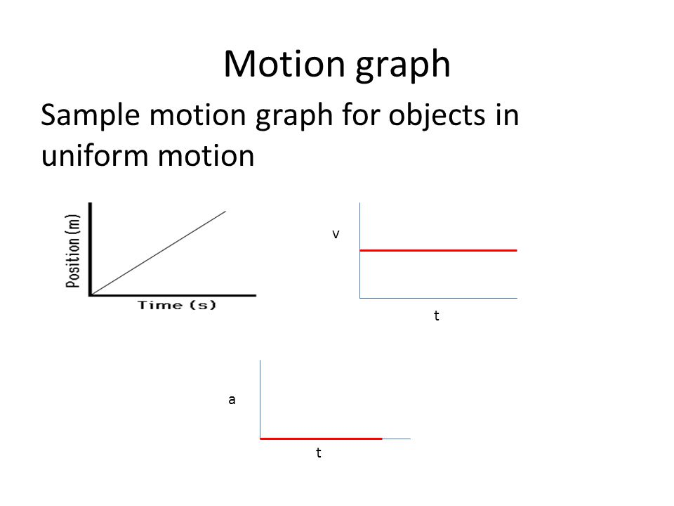 Motion graph Sample motion graph for objects in uniform motion v t a t